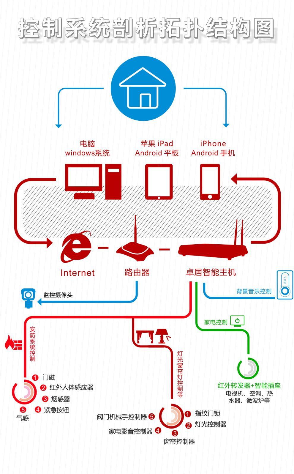 用户可通过触摸屏,无线遥控器,智能开关,上网设备在家里或